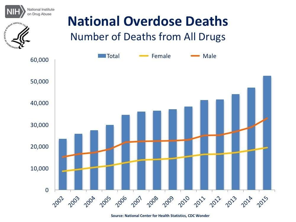 Prescription Drugs Overdose